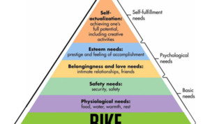 Maslow's hierachy of needs 2.0