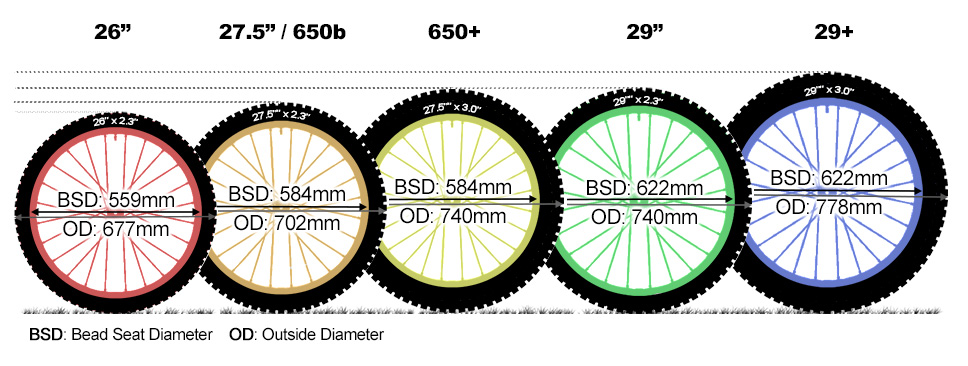 Tire Size Explained >> Mtb Wheel Sizes Guide 650 And 29 Explained | Mountain Biking Guides | Guides | Help | Planet X
